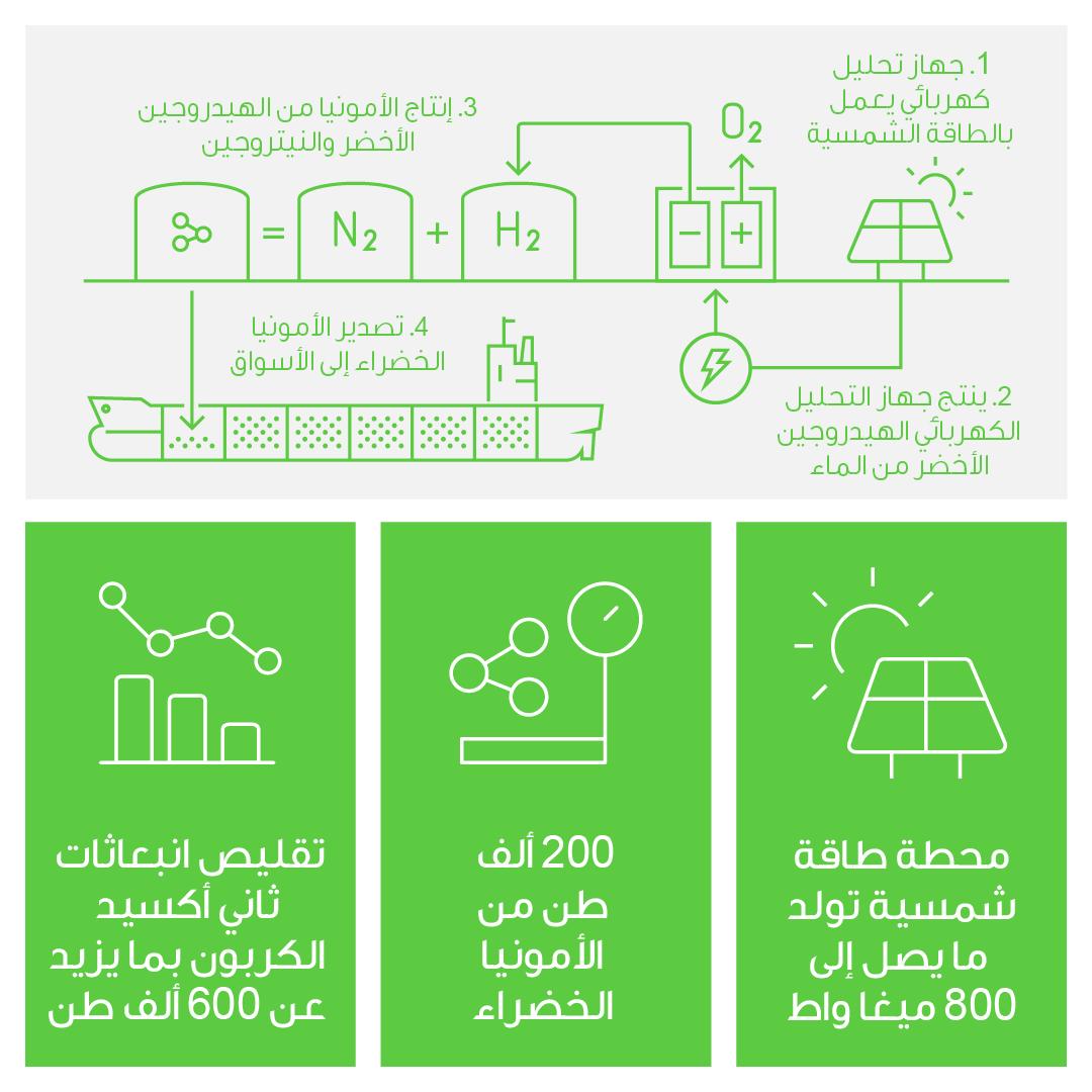 Helios-Press-Release-Infographic-Arabic