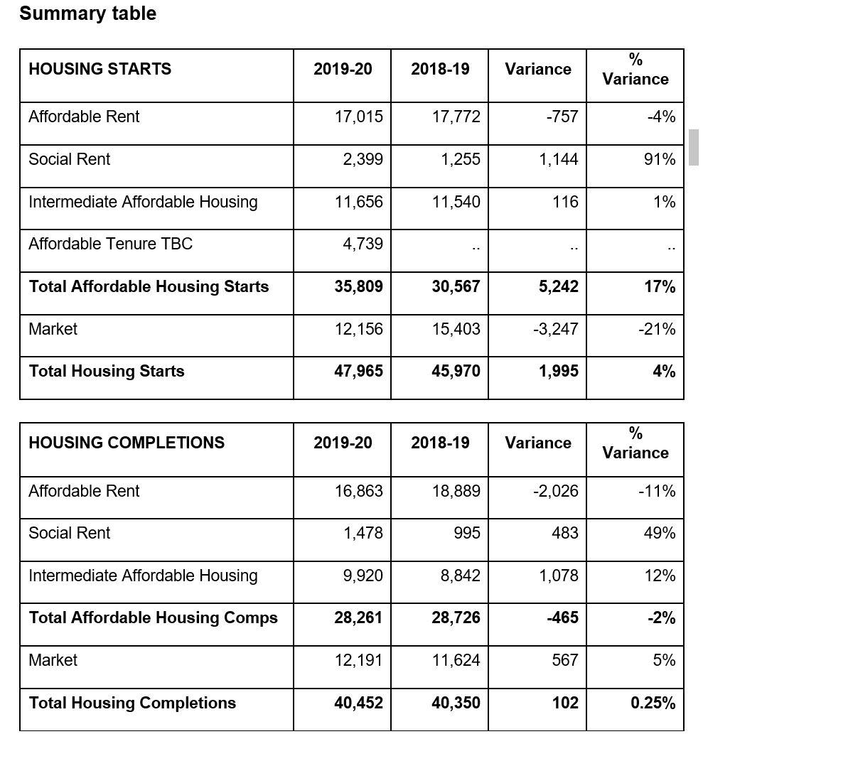 Housing statistics 2019-20 summary table